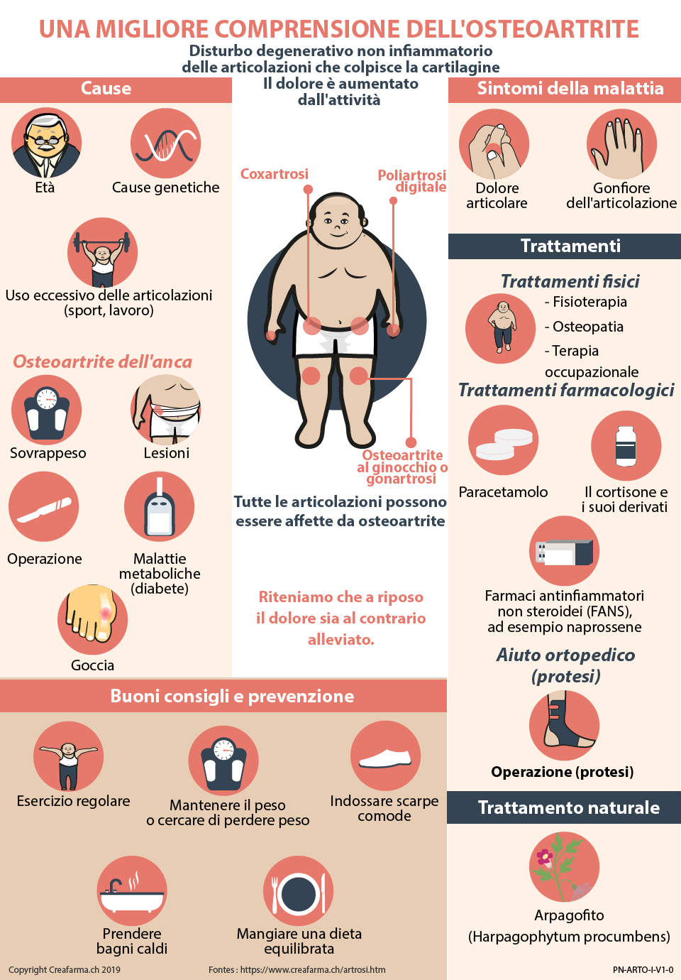 Artrosi : Sintomi, Cause, Trattamento